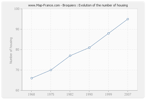 Broquiers : Evolution of the number of housing
