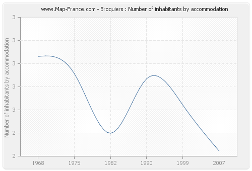 Broquiers : Number of inhabitants by accommodation