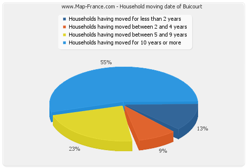 Household moving date of Buicourt