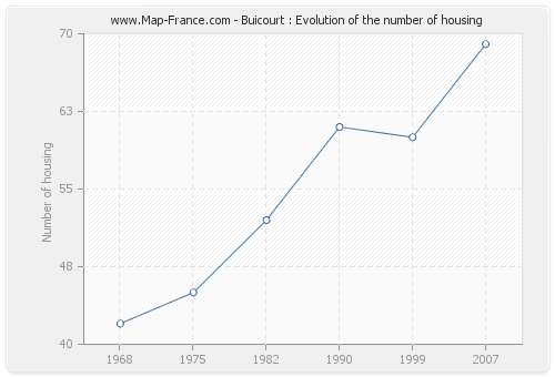 Buicourt : Evolution of the number of housing
