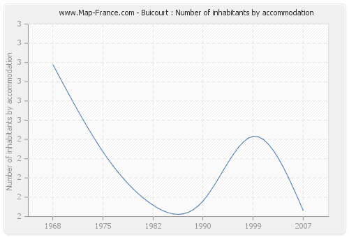 Buicourt : Number of inhabitants by accommodation