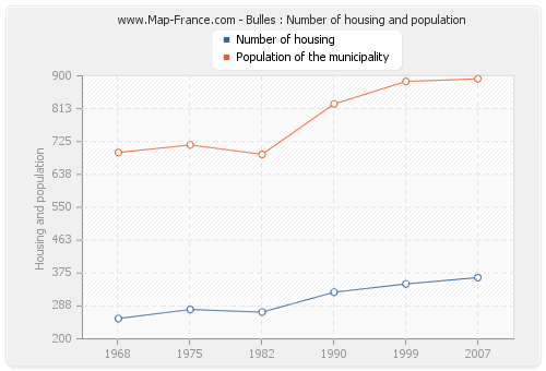 Bulles : Number of housing and population