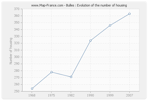 Bulles : Evolution of the number of housing