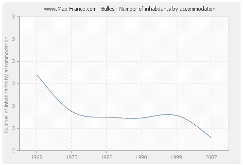 Bulles : Number of inhabitants by accommodation