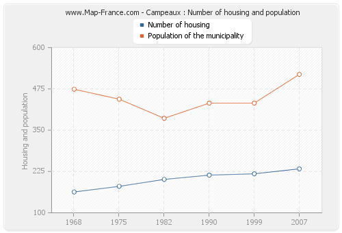 Campeaux : Number of housing and population