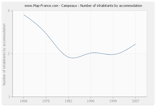 Campeaux : Number of inhabitants by accommodation