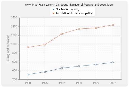 Carlepont : Number of housing and population