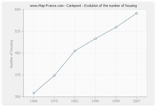 Carlepont : Evolution of the number of housing