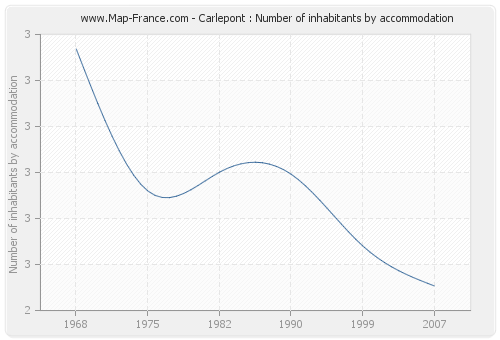 Carlepont : Number of inhabitants by accommodation