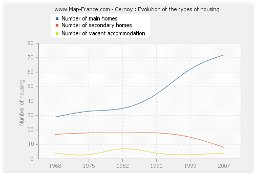 Cernoy : Evolution of the types of housing