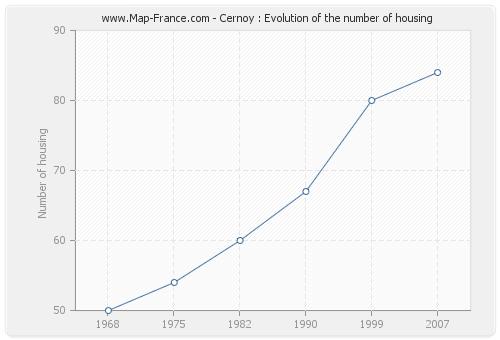 Cernoy : Evolution of the number of housing