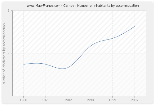 Cernoy : Number of inhabitants by accommodation