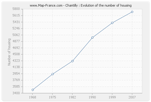 Chantilly : Evolution of the number of housing
