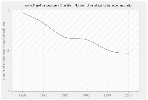 Chantilly : Number of inhabitants by accommodation
