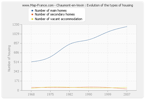 Chaumont-en-Vexin : Evolution of the types of housing