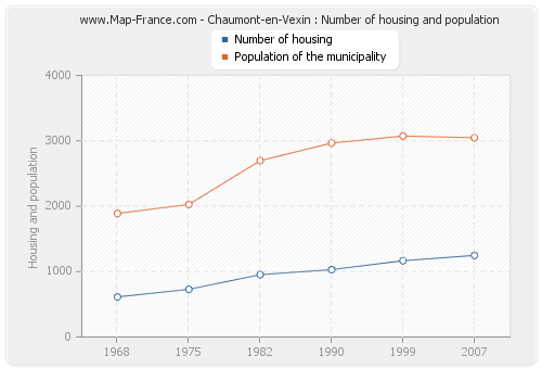 Chaumont-en-Vexin : Number of housing and population