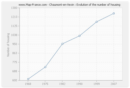 Chaumont-en-Vexin : Evolution of the number of housing