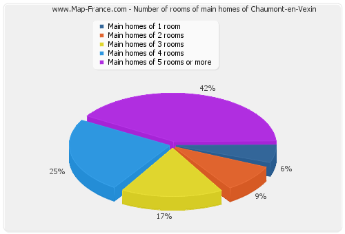 Number of rooms of main homes of Chaumont-en-Vexin