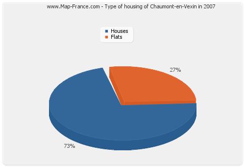 Type of housing of Chaumont-en-Vexin in 2007