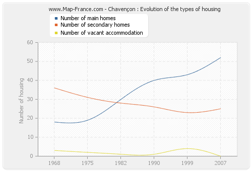Chavençon : Evolution of the types of housing