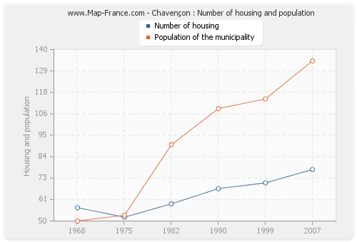 Chavençon : Number of housing and population