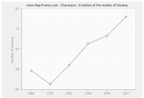 Chavençon : Evolution of the number of housing