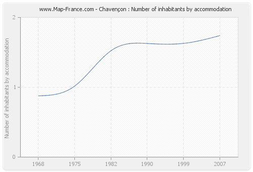 Chavençon : Number of inhabitants by accommodation
