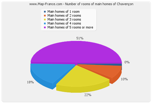 Number of rooms of main homes of Chavençon