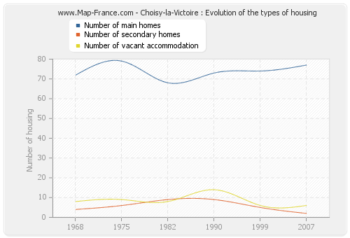 Choisy-la-Victoire : Evolution of the types of housing