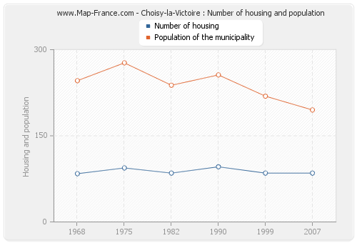 Choisy-la-Victoire : Number of housing and population
