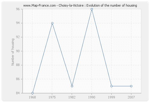 Choisy-la-Victoire : Evolution of the number of housing