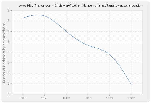 Choisy-la-Victoire : Number of inhabitants by accommodation