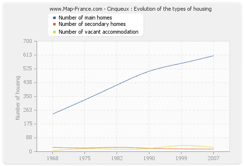 Cinqueux : Evolution of the types of housing