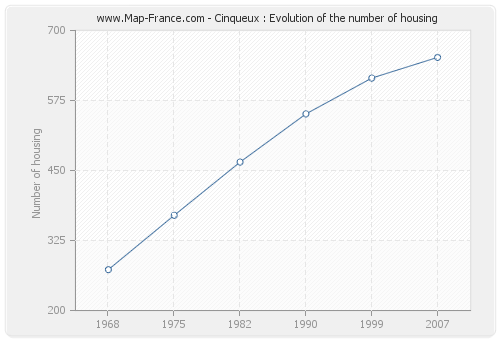 Cinqueux : Evolution of the number of housing