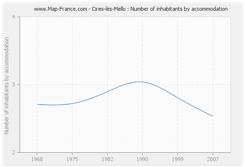 Cires-lès-Mello : Number of inhabitants by accommodation