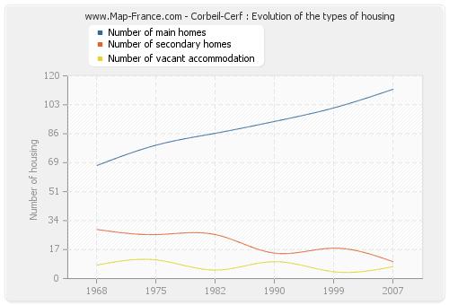 Corbeil-Cerf : Evolution of the types of housing