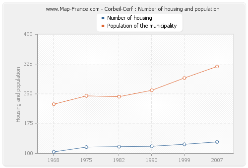 Corbeil-Cerf : Number of housing and population