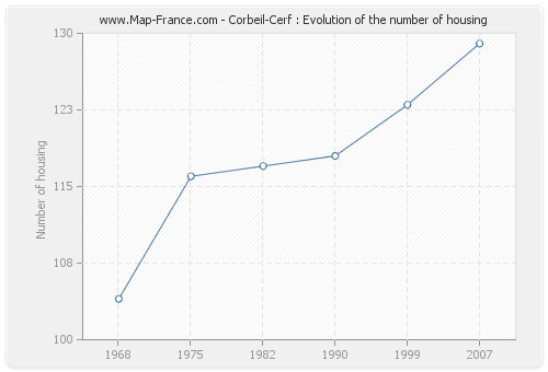 Corbeil-Cerf : Evolution of the number of housing