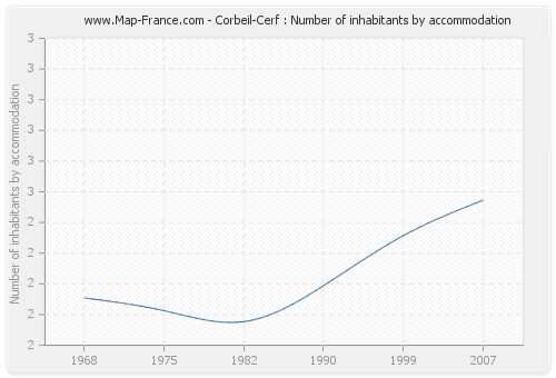 Corbeil-Cerf : Number of inhabitants by accommodation