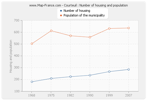 Courteuil : Number of housing and population