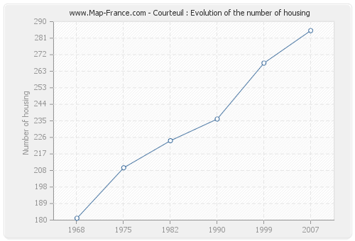 Courteuil : Evolution of the number of housing