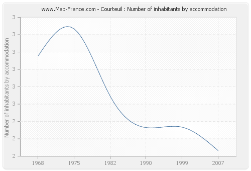 Courteuil : Number of inhabitants by accommodation