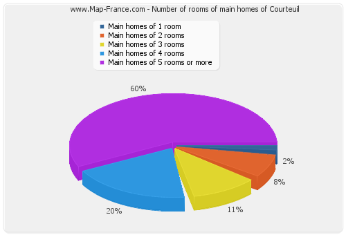 Number of rooms of main homes of Courteuil