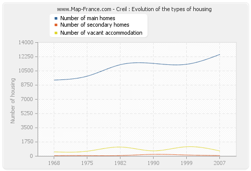 Creil : Evolution of the types of housing