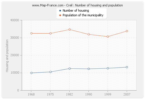 Creil : Number of housing and population