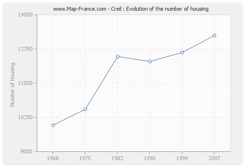 Creil : Evolution of the number of housing