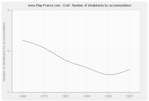Creil : Number of inhabitants by accommodation