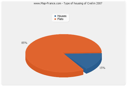 Type of housing of Creil in 2007