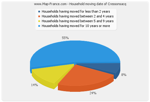 Household moving date of Cressonsacq