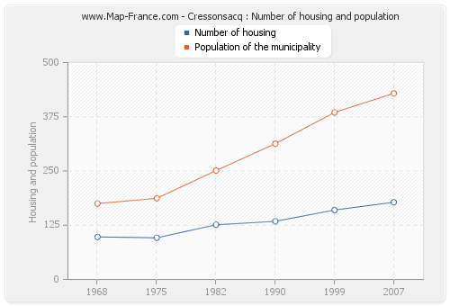 Cressonsacq : Number of housing and population